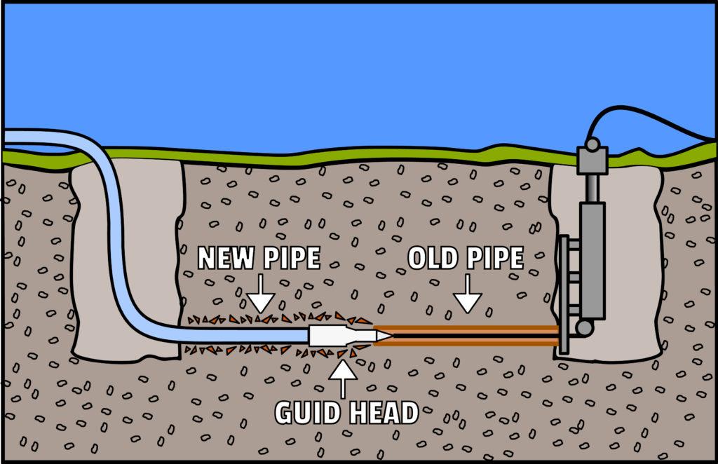pipe bursting provo ut